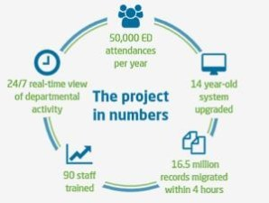 Project in numbers image