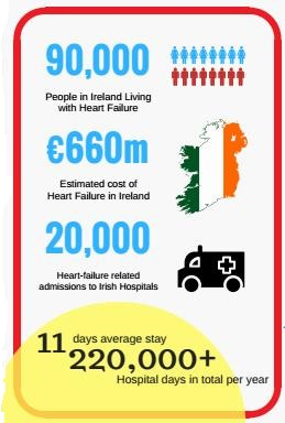 Heart Failure stats_