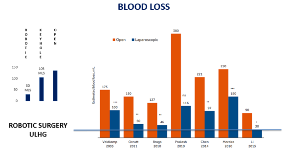 Blood loss comparisons