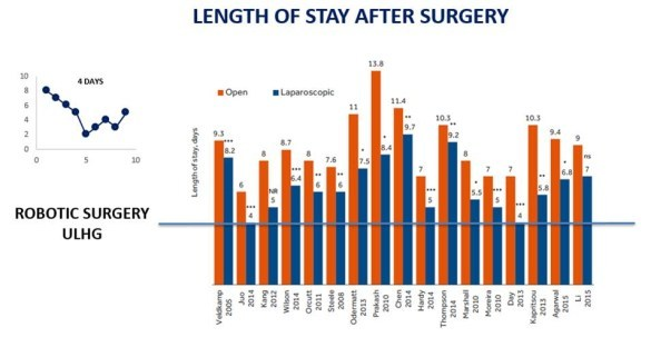 Length of Stay after Surgery