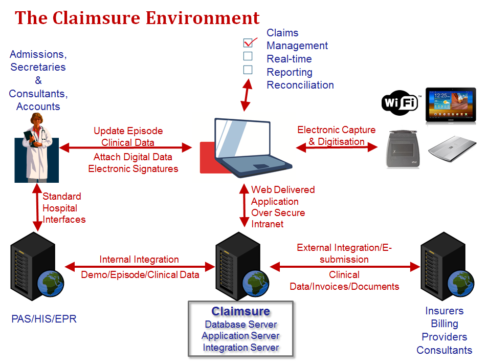Claimsure Environment