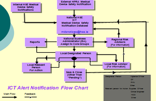 ICT Alert Notification Flow Chart