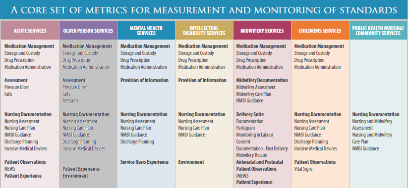 Nursing & Midwifery Quality Care-Metrics (QC-M) - eHealth