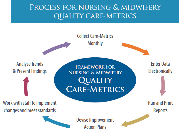 Nursing & Midwifery Quality Care-Metrics (QC-M) - eHealth ...