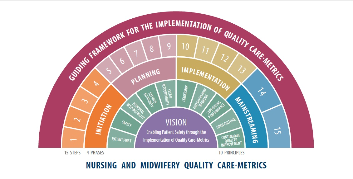 What is Quality of Care and why is it important?