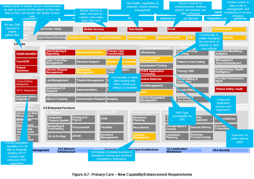 Figure A.7: Primary Care – New Capability/Enhancement Requirements