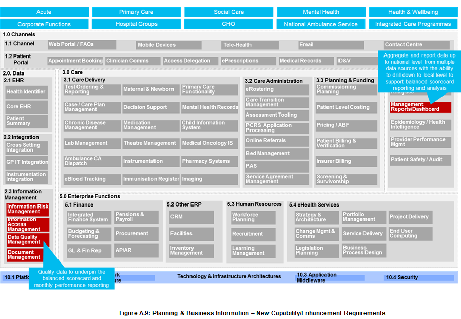 Figure A.9: Planning & Business Information – New Capability/Enhancement Requirements
