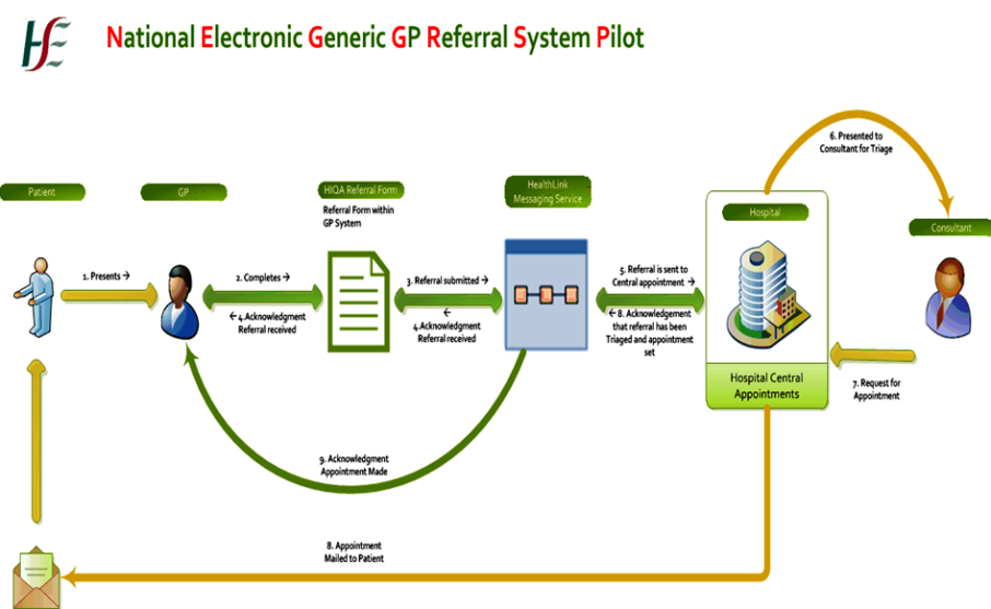 Electronic General Gp Referrals Cork Amp Kerry Pilot