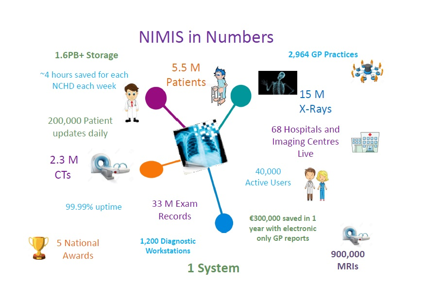 NIMIS in Numbers March 2019