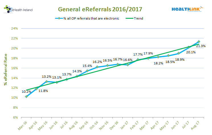 ereferrals-perc-by-month-201708