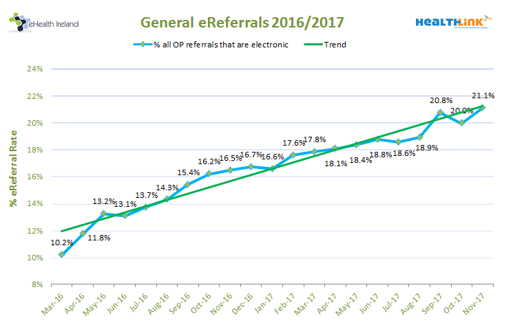 ereferrals-perc-by-month-201711