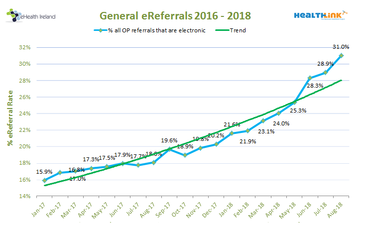 ereferrals-perc-by-month-201808
