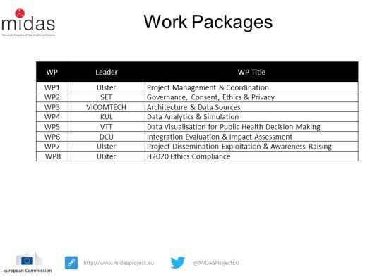 MIDAS Work Package Leads