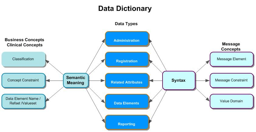 Data Dictionary Graphic
