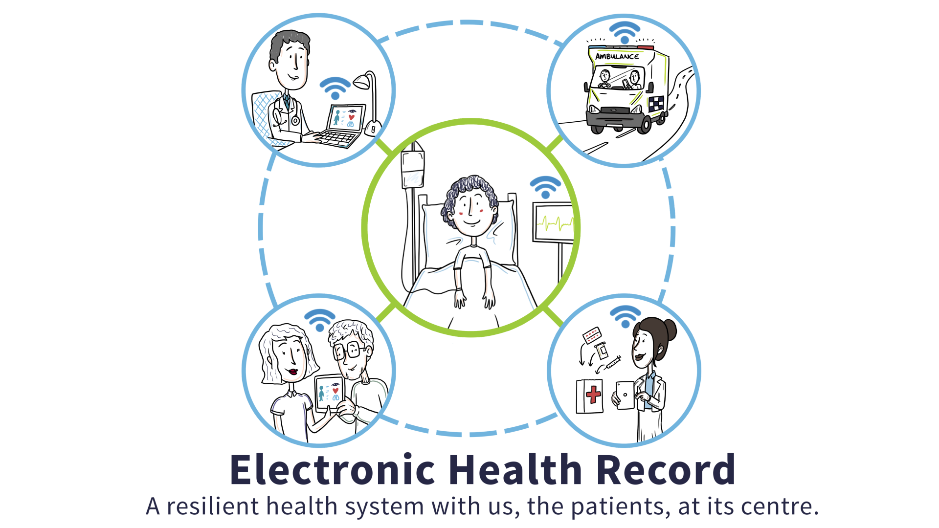 electronic health record ehr ehealth ireland