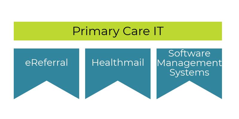 Primary Care IT - eHealth Ireland